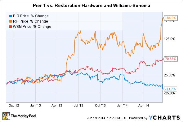 PIR Chart