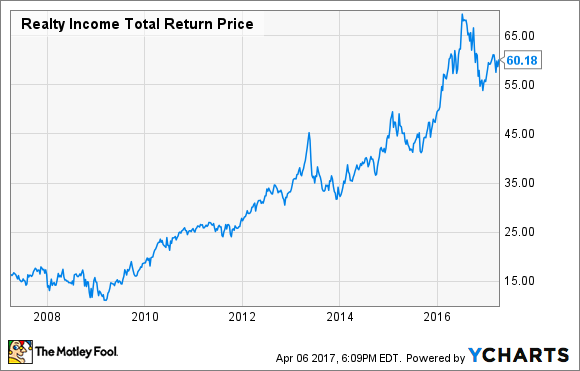 O Total Return Price Chart