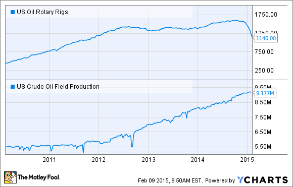 US Oil Rotary Rigs Chart