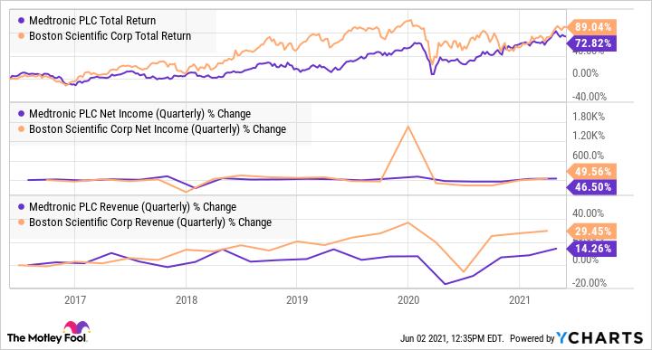 MDT Total Return Level Chart