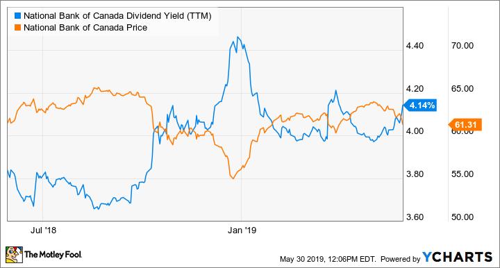 NA Dividend Yield (TTM) Chart