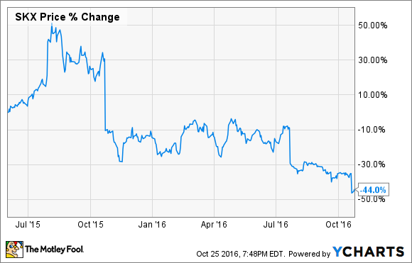 Can Skechers Stock Bounce Back After Last Week's 16% Drop