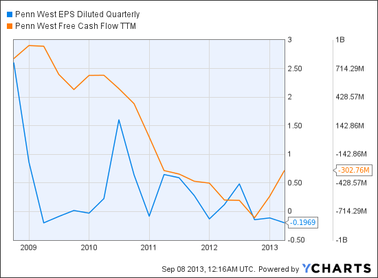PWE EPS Diluted Quarterly Chart