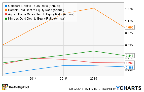 GG Debt to Equity Ratio (Annual) Chart