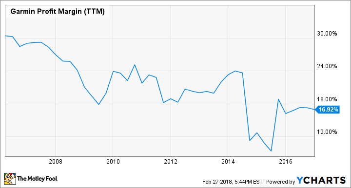 GRMN Profit Margin (TTM) Chart