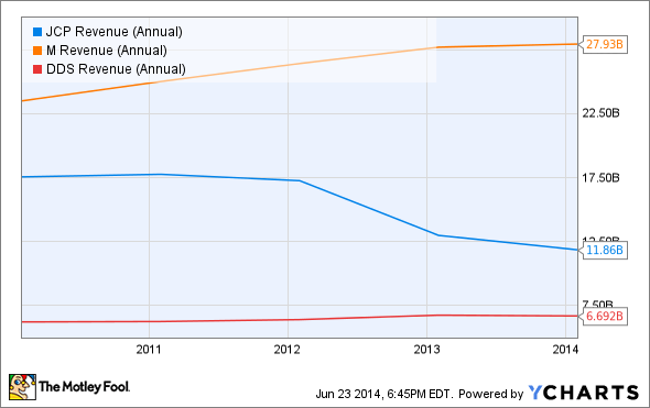 JCP Revenue (Annual) Chart