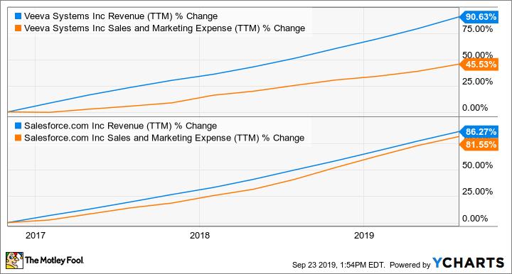 VEEV Revenue (TTM) Chart