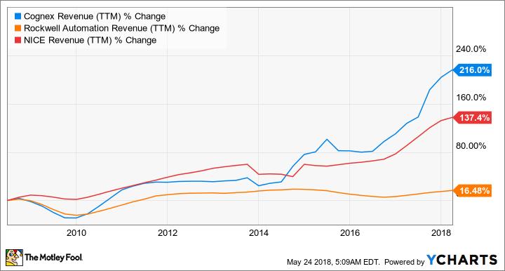 CGNX Revenue (TTM) Chart