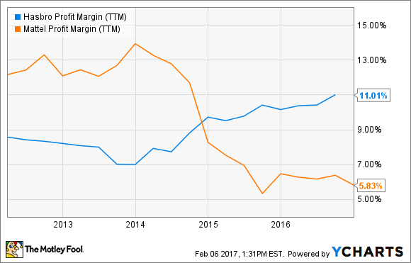 HAS Profit Margin (TTM) Chart