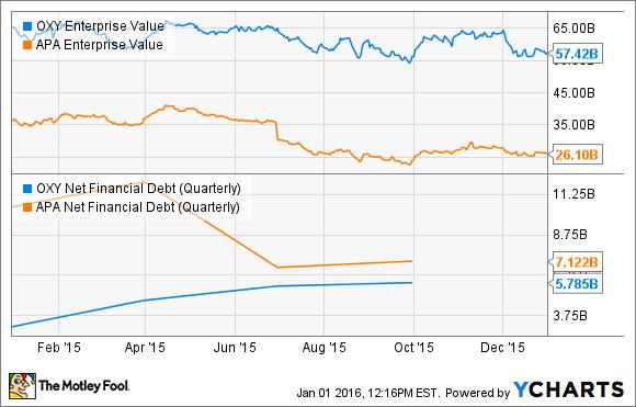 OXY Enterprise Value Chart