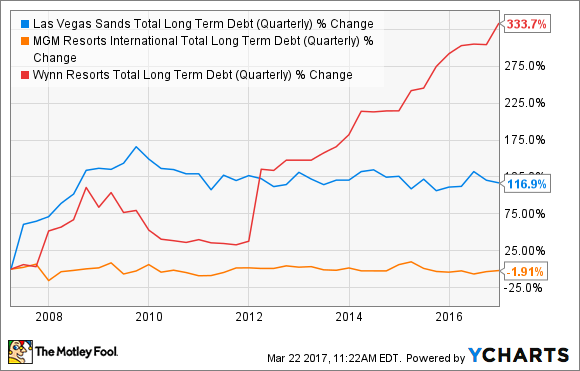 LVS Total Long Term Debt (Quarterly) Chart