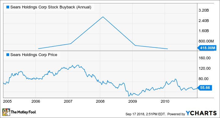 SHLD Stock Buyback (Annual) Chart