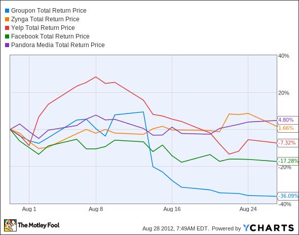GRPN Total Return Price Chart