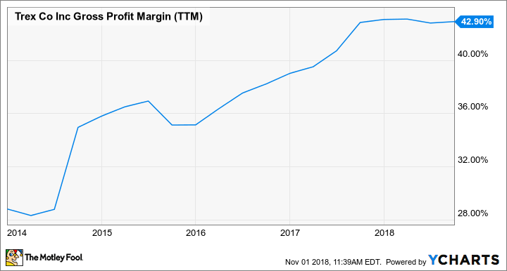 TREX Gross Profit Margin (TTM) Chart