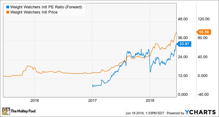 WTW PE Ratio (Forward) Chart
