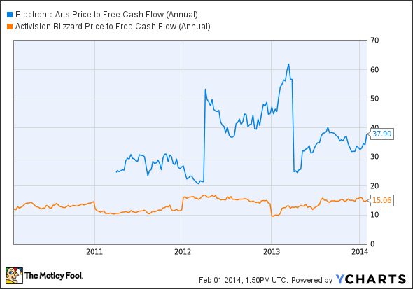 EA Price to Free Cash Flow (Annual) Chart