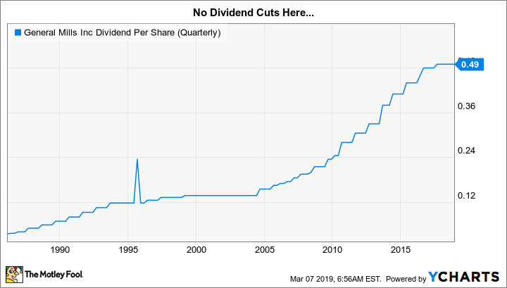 GIS Dividend Per Share (Quarterly) Chart
