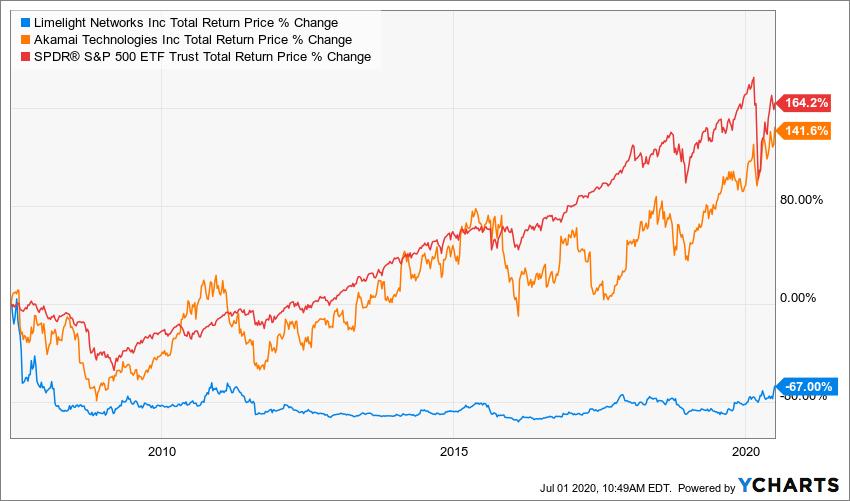 LLNW Total Return Price Chart
