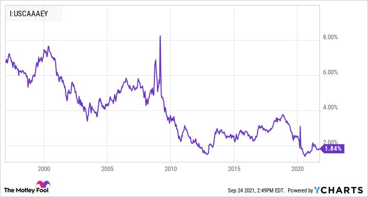 Effective Return Chart for American Companies AAA