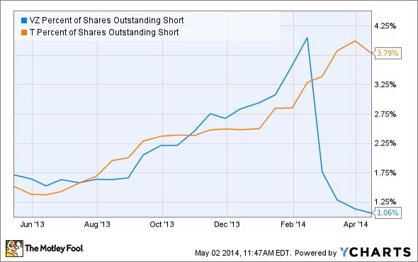 VZ Percent of Shares Outstanding Short Chart