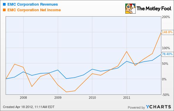 EMC Revenues Chart