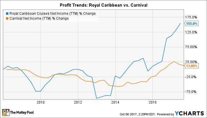 RCL Net Income (TTM) Chart