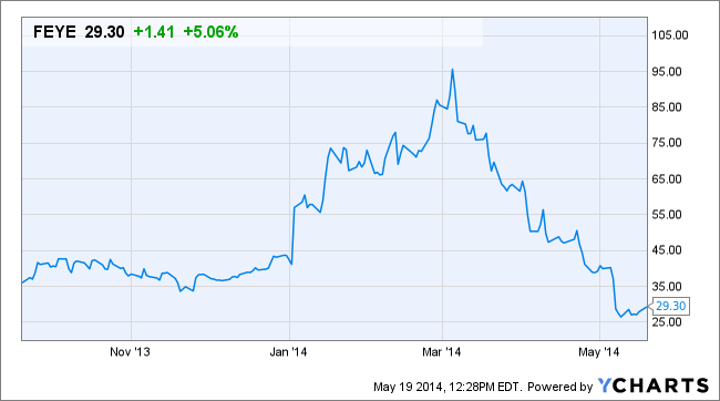 Why FireEye (FEYE) Stock Is Up Today - TheStreet