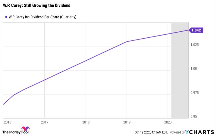 WPC Dividend Per Share (Quarterly) Chart