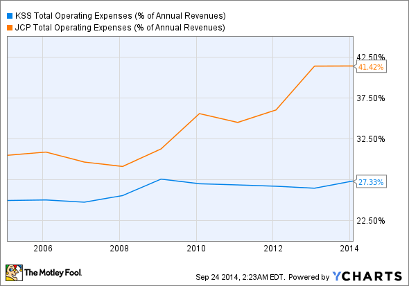 KSS Total Operating Expenses (% of Annual Revenues) Chart