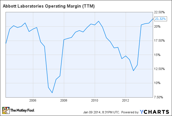 ABT Operating Margin TTM Chart