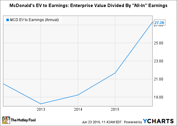 MCD EV to Earnings (Annual) Chart