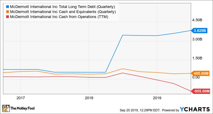 MDR Total Long Term Debt (Quarterly) Chart