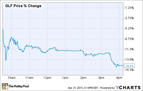 GLF Price Chart