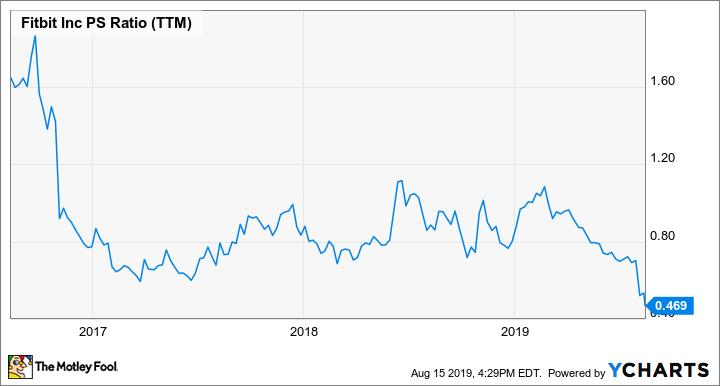 FIT PS Ratio (TTM) Chart