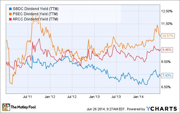 GBDC Dividend Yield (TTM) Chart