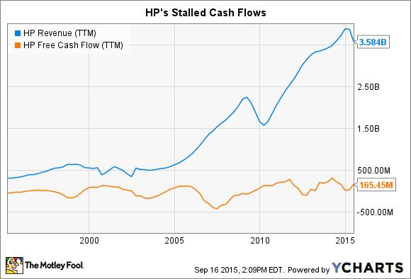 HP Revenue (TTM) Chart