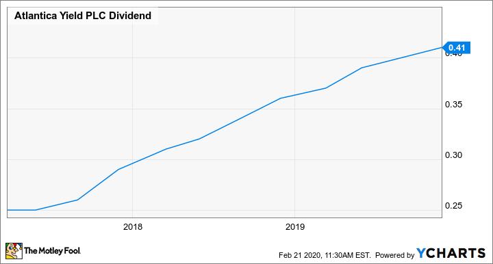 AY Dividend Chart