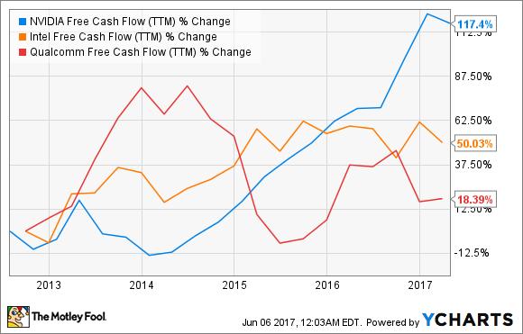 NVDA Free Cash Flow (TTM) Chart
