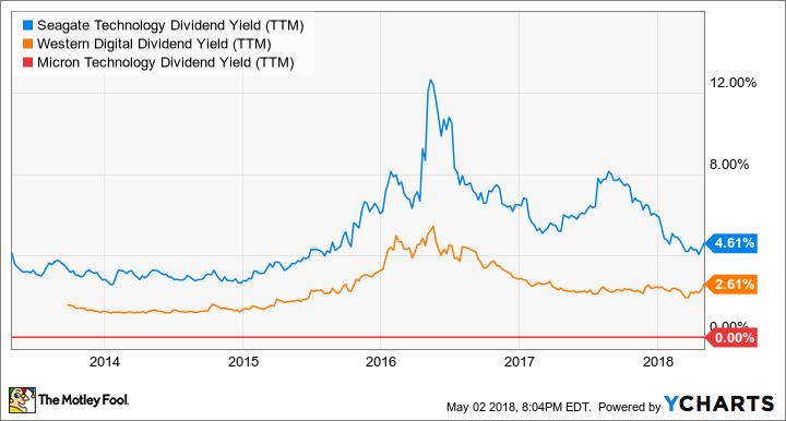 STX Dividend Yield (TTM) Chart