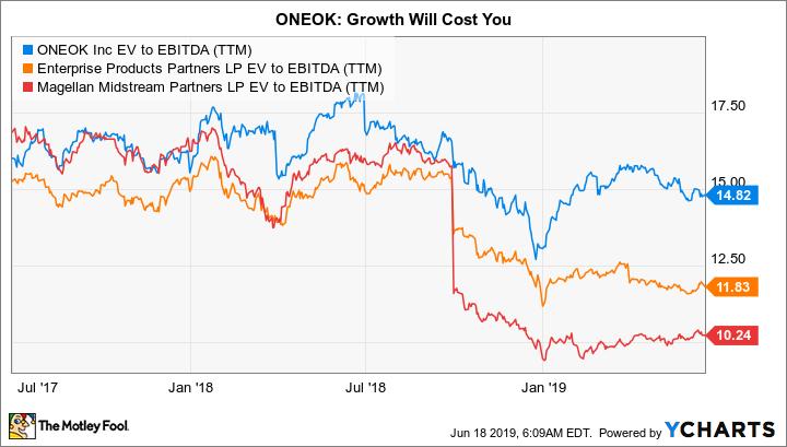 OKE EV to EBITDA (TTM) Chart