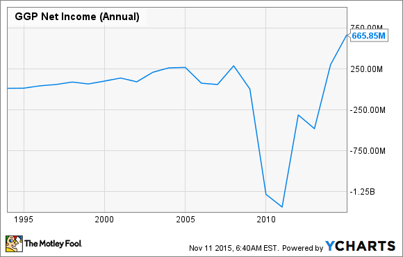 GGP Net Income (Annual) Chart