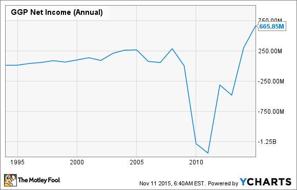 GGP Net Income (Annual) Chart
