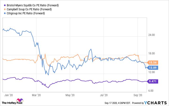 BMY PE Ratio (Forward) Chart