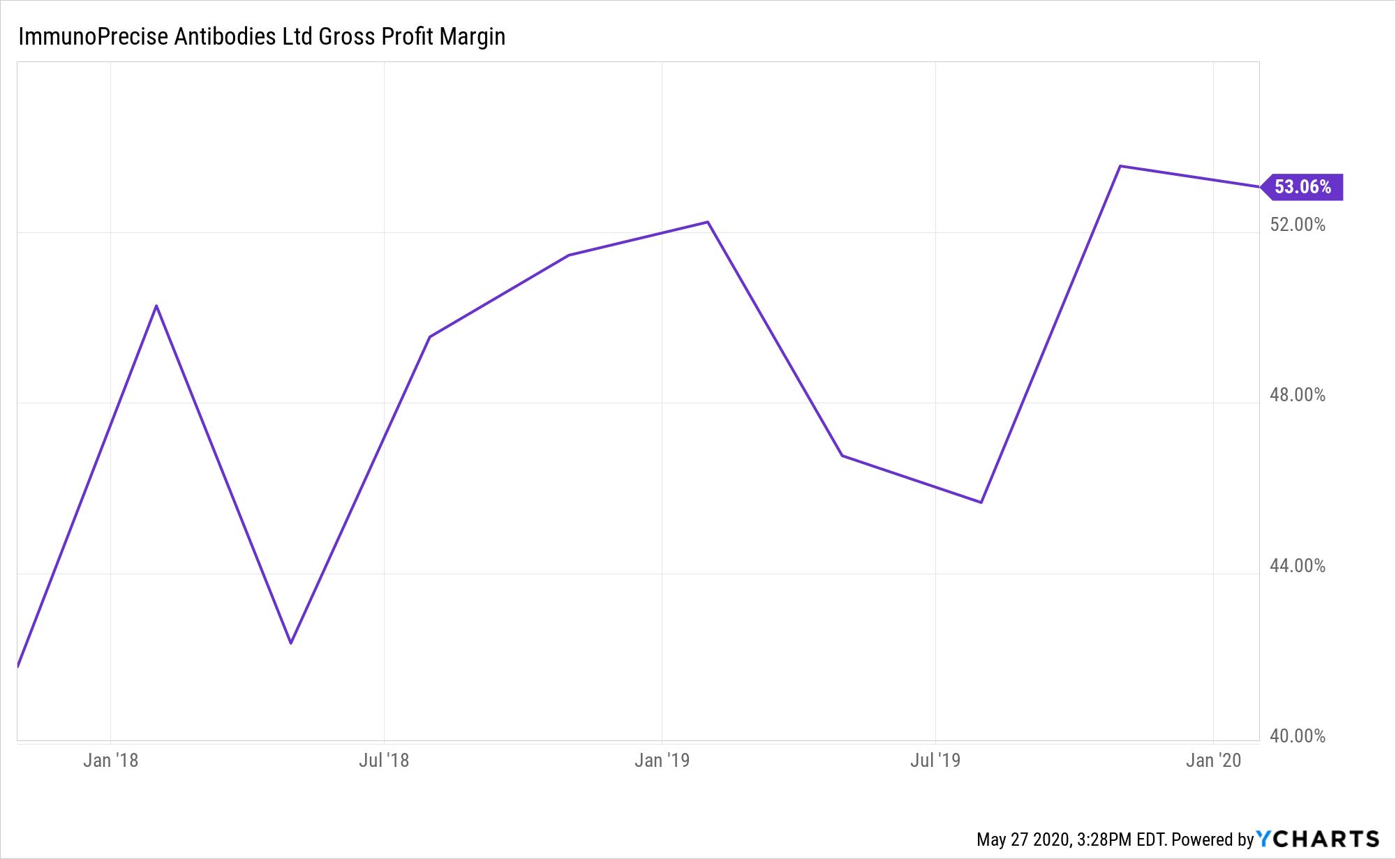 IPA Gross Profit Margin Chart