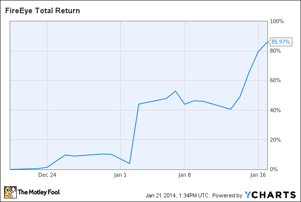 FEYE Total Return Price Chart