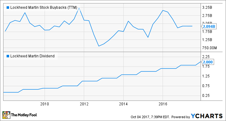 LMT Stock Buybacks (TTM) Chart