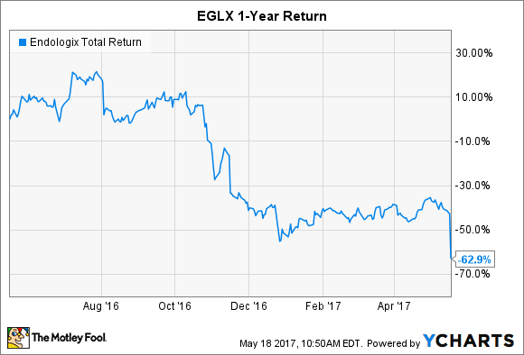 ELGX Total Return Price Chart