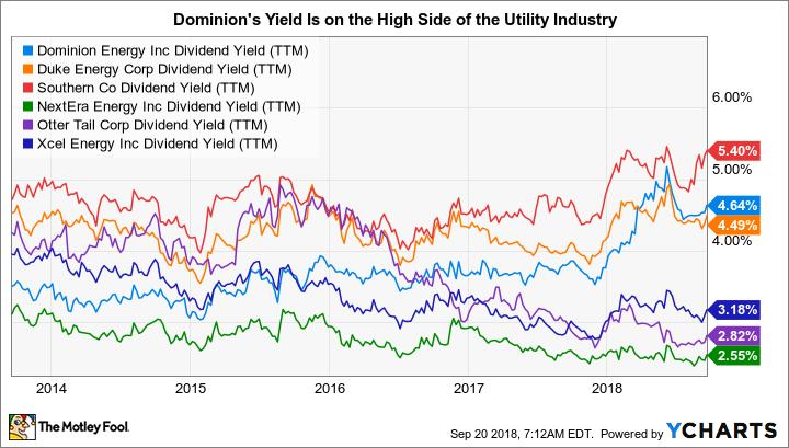 D Dividend Yield (TTM) Chart