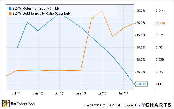 SZYM Return on Equity (TTM) Chart