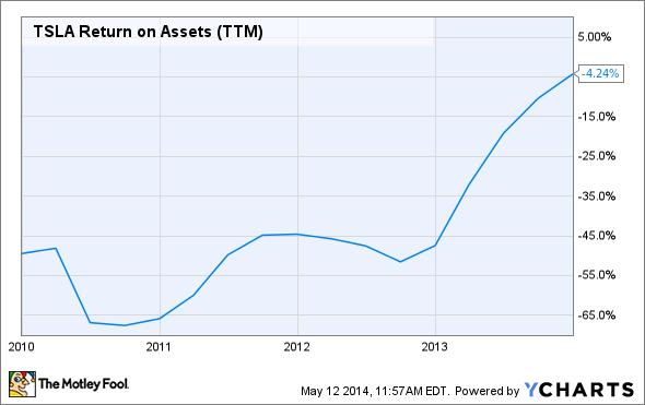 TSLA Return on Assets (TTM) Chart
